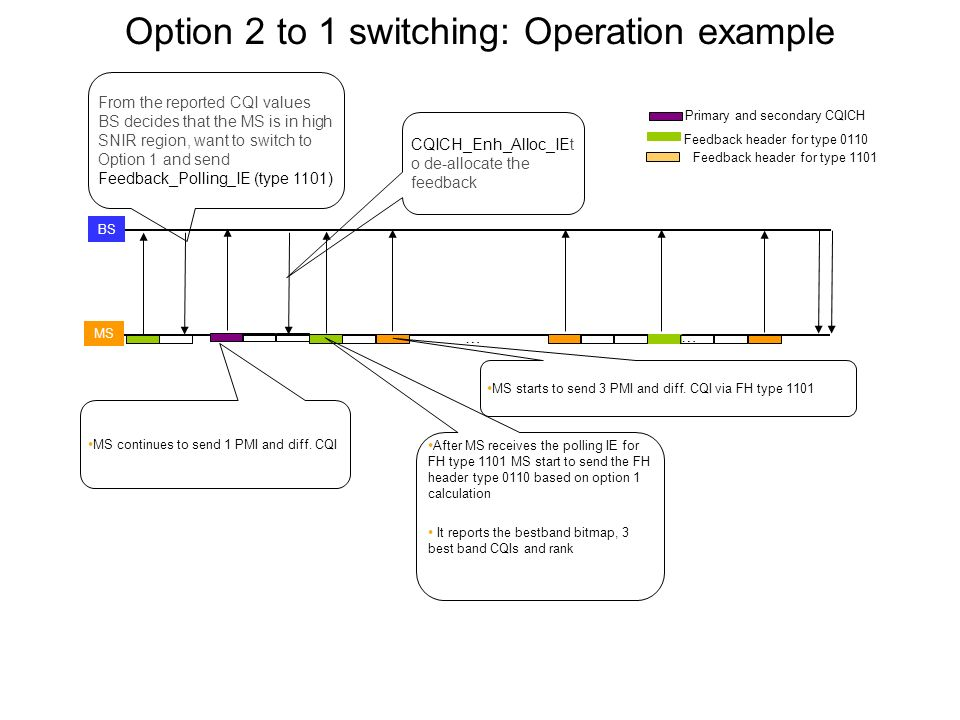 Option 2 to 1 switching: Operation example Primary and secondary CQICH BS MS … … MS continues to send 1 PMI and diff. CQI Feedback header for type 011