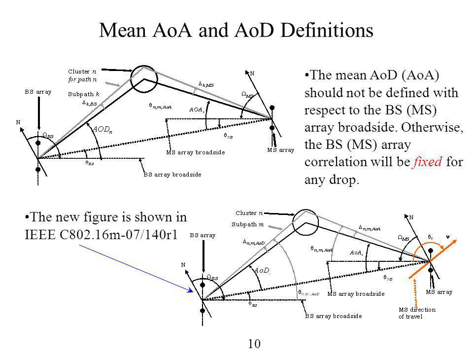 10 Mean AoA and AoD Definitions The mean AoD (AoA) should not be defined with respect to the BS (MS) array broadside.