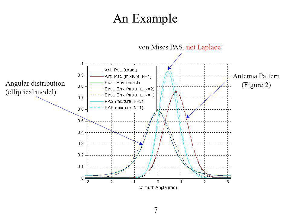 7 An Example Antenna Pattern (Figure 2) Angular distribution (elliptical model) von Mises PAS, not Laplace!