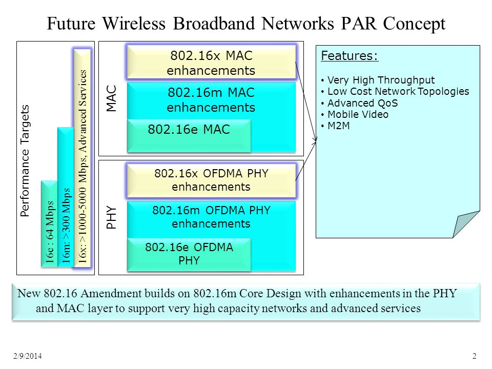 32/9/2014 PAR Title & Scope Suggestions Amendment Title: –IEEE Standard for Local and metropolitan area networks - Part 16: Air Interface for Fixed and Mobile Broadband Wireless Access Systems – Enhancements for Very High Network Throughput & Advanced Services Support Scope: –This standard amends the 802.16 Advanced Air Interface Physical layer (PHY) and Medium Access Control Layer (MAC) to enable very high capacity networks for applications such as mobile video, and to enable emerging services such as machine-to-machine communications.