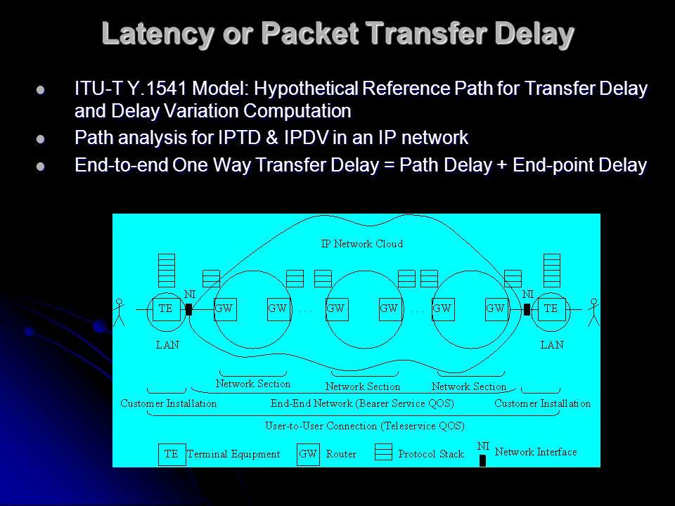 Latency or Packet Transfer Delay ITU-T Y.1541 Model: Hypothetical Reference Path for Transfer Delay and Delay Variation Computation ITU-T Y.1541 Model