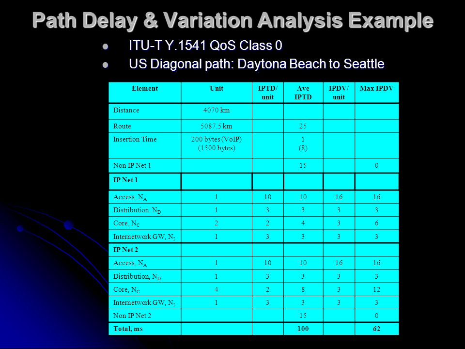 Path Delay & Variation Analysis Example ITU-T Y.1541 QoS Class 0 ITU-T Y.1541 QoS Class 0 US Diagonal path: Daytona Beach to Seattle US Diagonal path: