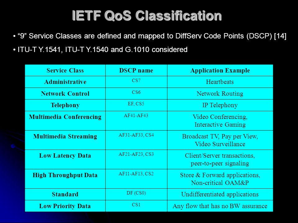IETF QoS Classification Service ClassDSCP nameApplication Example Administrative CS7 Heartbeats Network Control CS6 Network Routing Telephony EF, CS5
