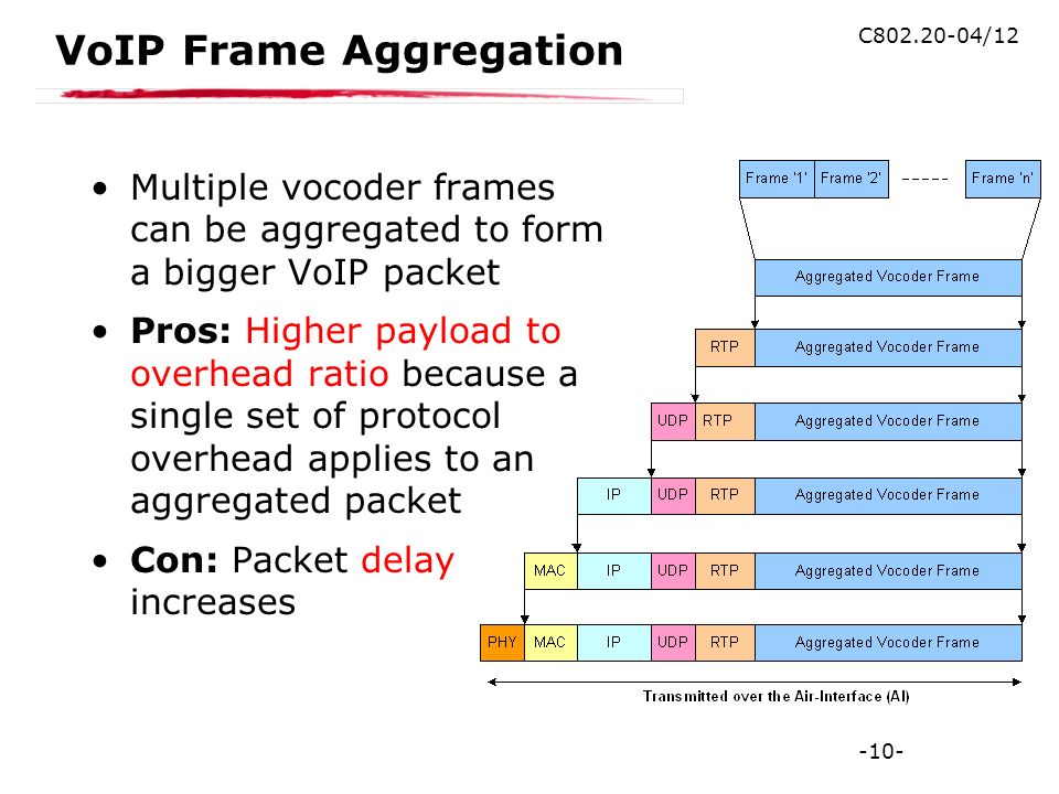 -10- C802.20-04/12 VoIP Frame Aggregation Multiple vocoder frames can be aggregated to form a bigger VoIP packet Pros: Higher payload to overhead ratio because a single set of protocol overhead applies to an aggregated packet Con: Packet delay increases