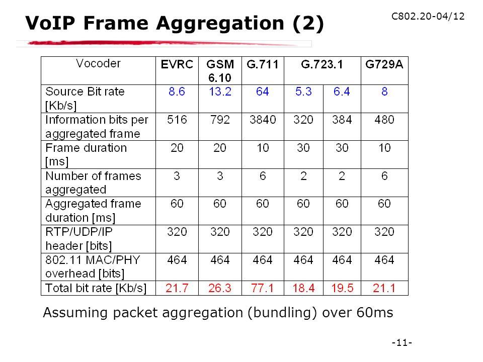 -11- C802.20-04/12 VoIP Frame Aggregation (2) Assuming packet aggregation (bundling) over 60ms