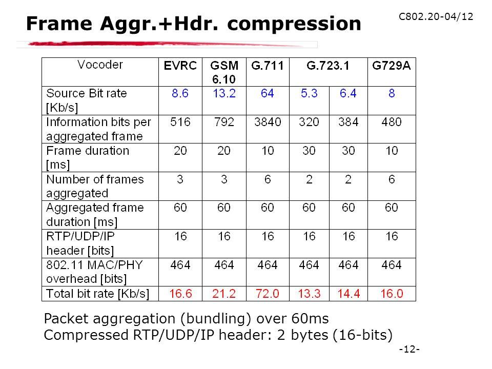 -12- C802.20-04/12 Frame Aggr.+Hdr.