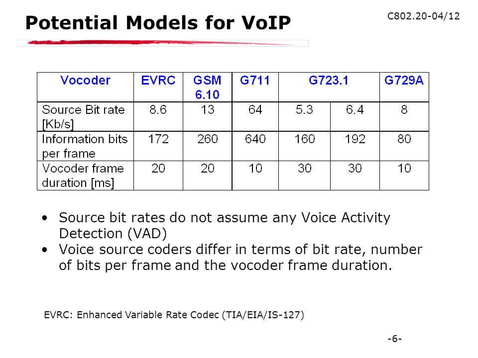 -6- C802.20-04/12 Potential Models for VoIP Source bit rates do not assume any Voice Activity Detection (VAD) Voice source coders differ in terms of bit rate, number of bits per frame and the vocoder frame duration.