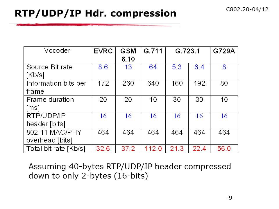 -9- C802.20-04/12 RTP/UDP/IP Hdr.