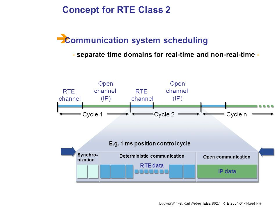 9 Ludwig Winkel, Karl Weber IEEE 802.1 RTE 2004-01-14.ppt P:# RTE-Protocol get priority compared to TCP/IP-protocol. In case of a traffic jam, even th