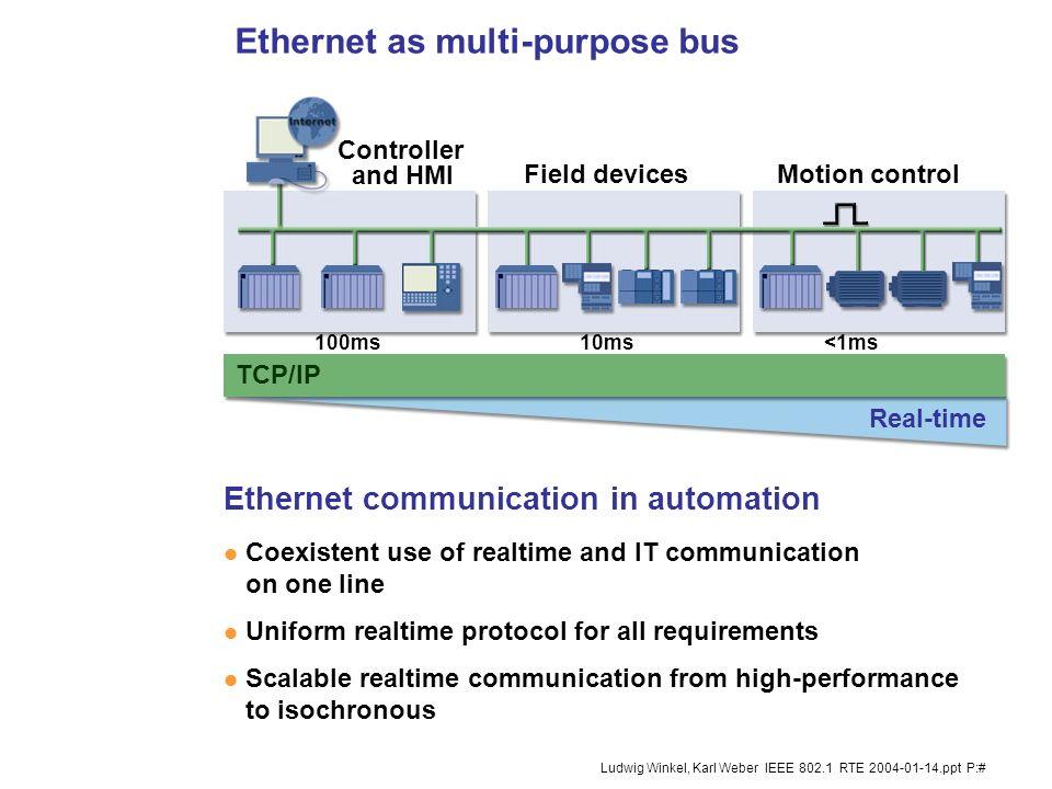 1 Ludwig Winkel, Karl Weber IEEE 802.1 RTE 2004-01-14.ppt P:# Realtime Ethernet concept Realtime Ethernet concept