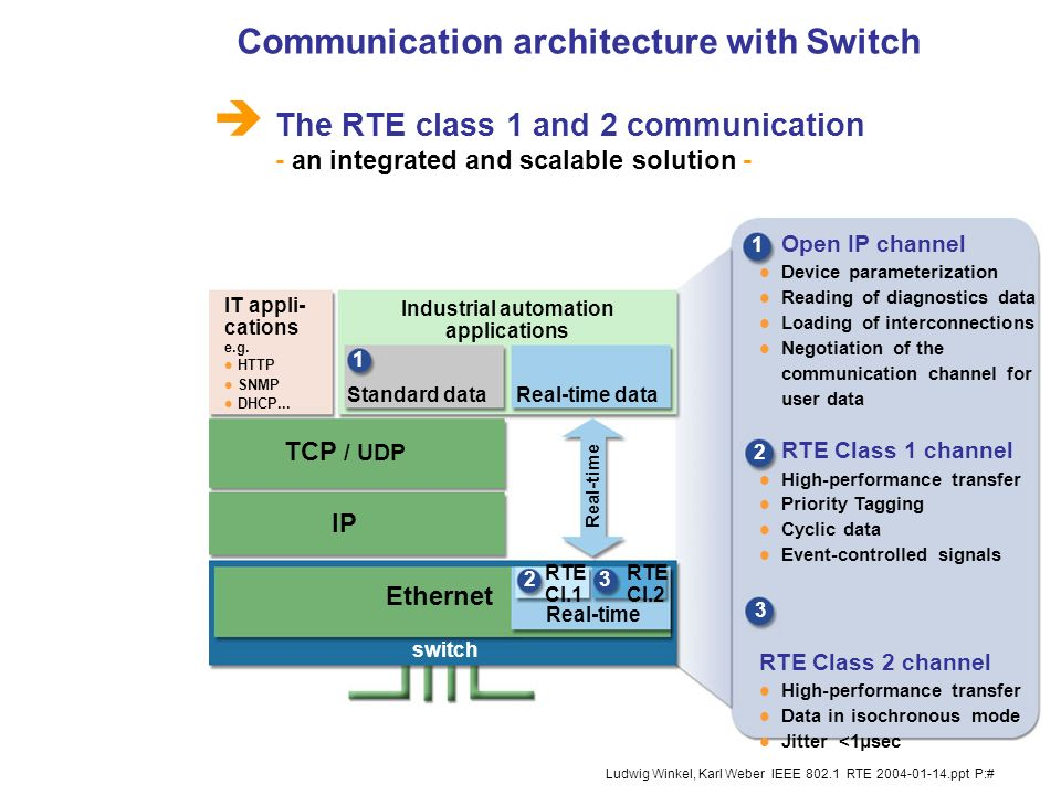 7 Ludwig Winkel, Karl Weber IEEE 802.1 RTE 2004-01-14.ppt P:# RTE utilizes switching technology: l Standard in the office world l Prospects for higher