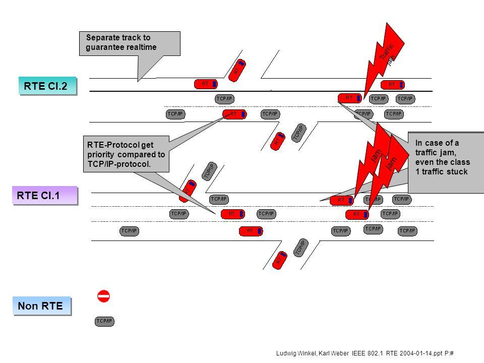 8 Ludwig Winkel, Karl Weber IEEE 802.1 RTE 2004-01-14.ppt P:# 2 SRT Offener TCP/IP Kanal l Geräteparametrierung l Lesen von Diagnosedaten l Laden von