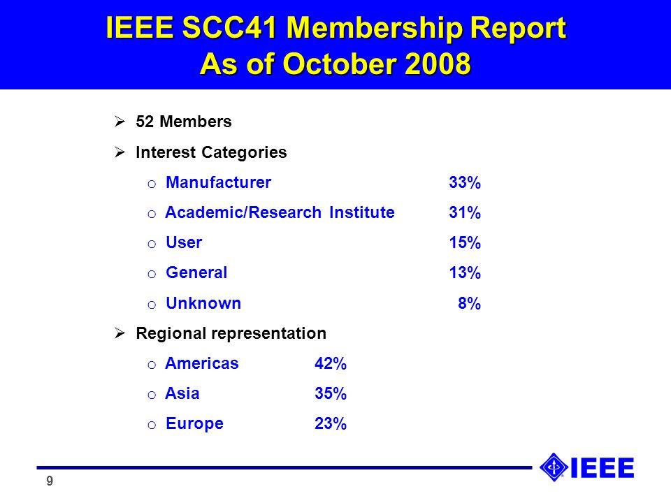 9 IEEE SCC41 Membership Report As of October 2008 52 Members Interest Categories o Manufacturer33% o Academic/Research Institute31% o User15% o Genera