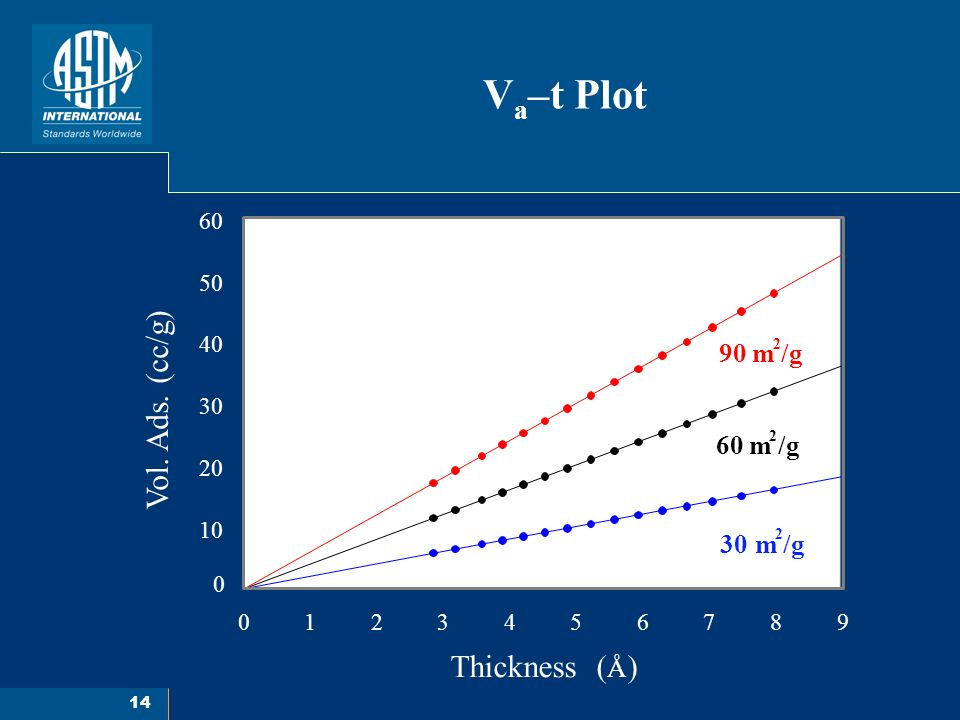 14 V a –t Plot 0123456789 0 10 20 30 40 50 60 30 m /g 2 60 m /g 2 90 m /g 2 Thickness ( Å ) Vol.