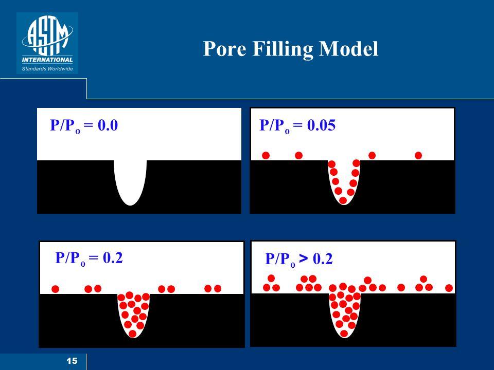15 Pore Filling Model P/P o = 0.0P/P o = 0.05 P/P o = 0.2 P/P o > 0.2
