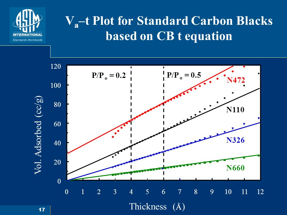 17 V a –t Plot for Standard Carbon Blacks based on CB t equation 0123456789101112 0 20 40 60 80 100 120 P/P o = 0.2 N472 N110 N326 N660 P/P o = 0.5 Thickness ( Å ) Vol.