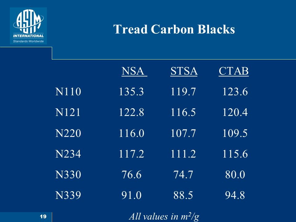 19 Tread Carbon Blacks NSA STSA CTAB N110 135.3 119.7 123.6 N121 122.8 116.5 120.4 N220 116.0 107.7 109.5 N234 117.2 111.2 115.6 N330 76.6 74.7 80.0 N339 91.0 88.5 94.8 All values in m 2 /g