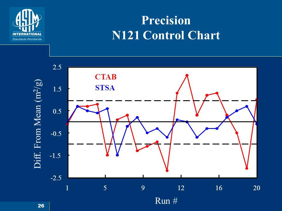 26 Precision N121 Control Chart Run # 159121620 -2.5 -1.5 -0.5 0.5 1.5 2.5 CTAB STSA Diff.