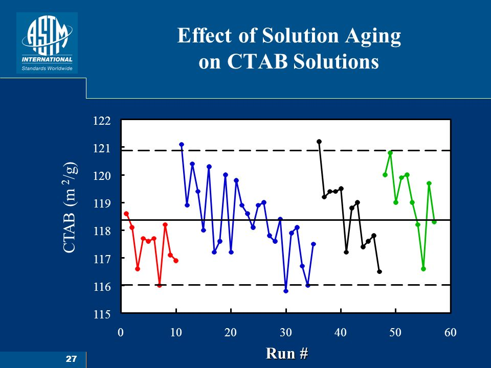 27 Effect of Solution Aging on CTAB Solutions 0102030405060 Run # 115 116 117 118 119 120 121 122 CTAB (m 2 /g)