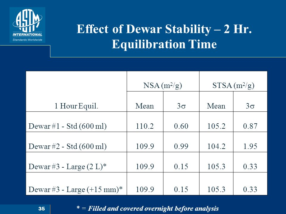 35 Effect of Dewar Stability – 2 Hr.