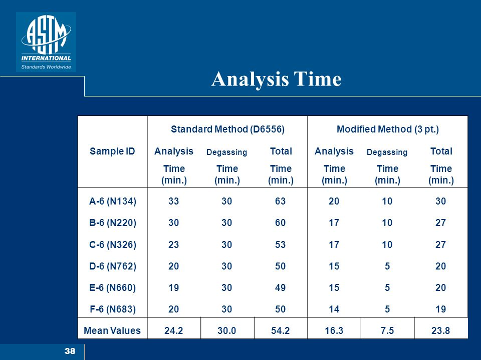 38 Analysis Time Standard Method (D6556)Modified Method (3 pt.) Sample IDAnalysis Degassing TotalAnalysis Degassing Total Time (min.) A-6 (N134)333063201030 B-6 (N220)30 60171027 C-6 (N326)233053171027 D-6 (N762)20305015520 E-6 (N660)19304915520 F-6 (N683)20305014519 Mean Values24.230.054.216.37.523.8