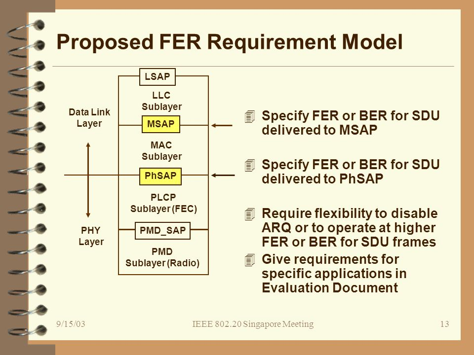 9/15/03IEEE 802.20 Singapore Meeting13 Proposed FER Requirement Model 4Specify FER or BER for SDU delivered to MSAP 4Specify FER or BER for SDU delivered to PhSAP 4Require flexibility to disable ARQ or to operate at higher FER or BER for SDU frames 4Give requirements for specific applications in Evaluation Document Data Link Layer PMD Sublayer (Radio) PLCP Sublayer (FEC) MAC Sublayer PhSAP PMD_SAP PHY Layer LSAP LLC Sublayer MSAP
