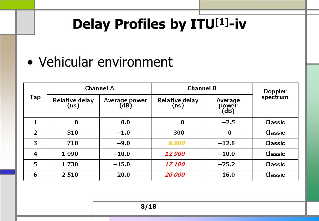 7/18 Delay Profiles by ITU [1] -iii Outdoor to indoor and pedestrian environment