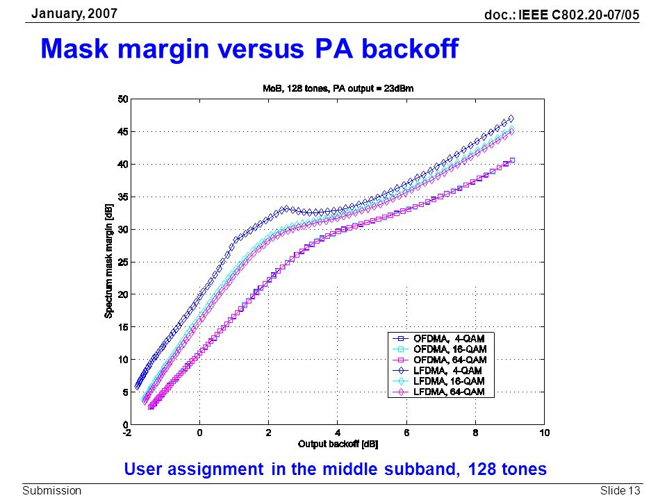 Slide 13 doc.: IEEE C802.20-07/05 Submission January, 2007 Mask margin versus PA backoff User assignment in the middle subband, 128 tones