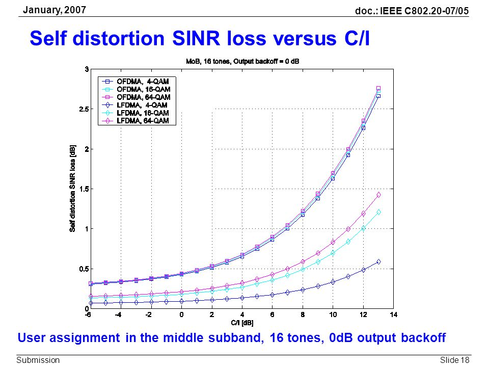 Slide 18 doc.: IEEE C802.20-07/05 Submission January, 2007 Self distortion SINR loss versus C/I User assignment in the middle subband, 16 tones, 0dB o