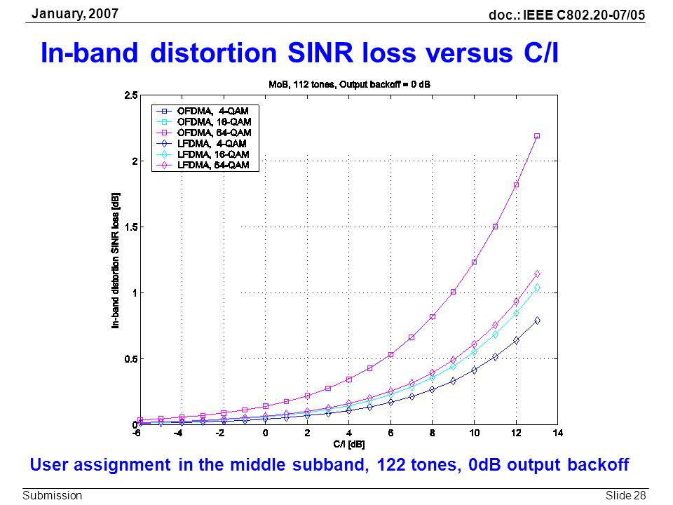 Slide 28 doc.: IEEE C802.20-07/05 Submission January, 2007 In-band distortion SINR loss versus C/I User assignment in the middle subband, 122 tones, 0