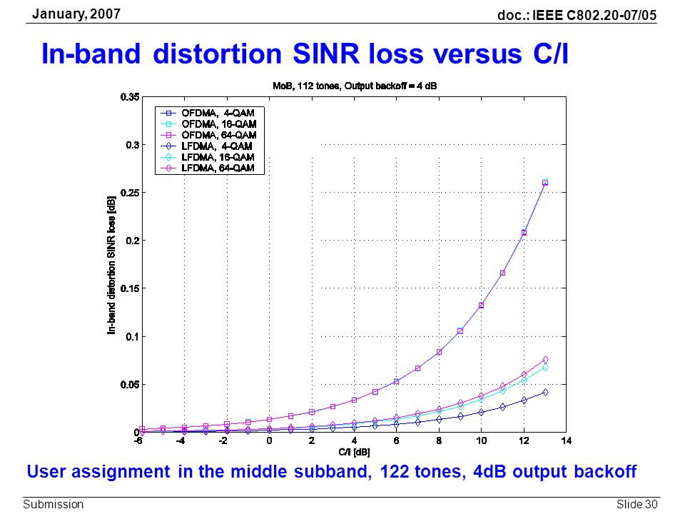 Slide 30 doc.: IEEE C802.20-07/05 Submission January, 2007 In-band distortion SINR loss versus C/I User assignment in the middle subband, 122 tones, 4