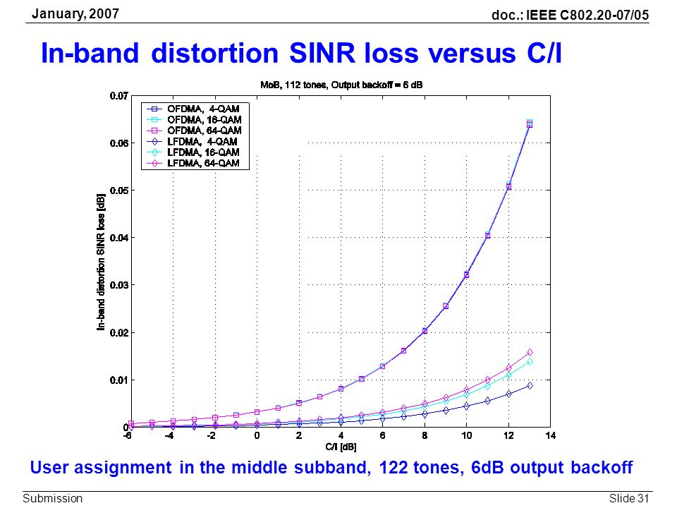 Slide 31 doc.: IEEE C802.20-07/05 Submission January, 2007 In-band distortion SINR loss versus C/I User assignment in the middle subband, 122 tones, 6
