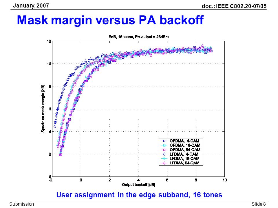 Slide 8 doc.: IEEE C802.20-07/05 Submission January, 2007 Mask margin versus PA backoff User assignment in the edge subband, 16 tones