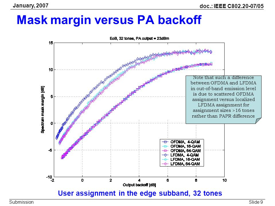 Slide 9 doc.: IEEE C802.20-07/05 Submission January, 2007 Mask margin versus PA backoff User assignment in the edge subband, 32 tones Note that such a