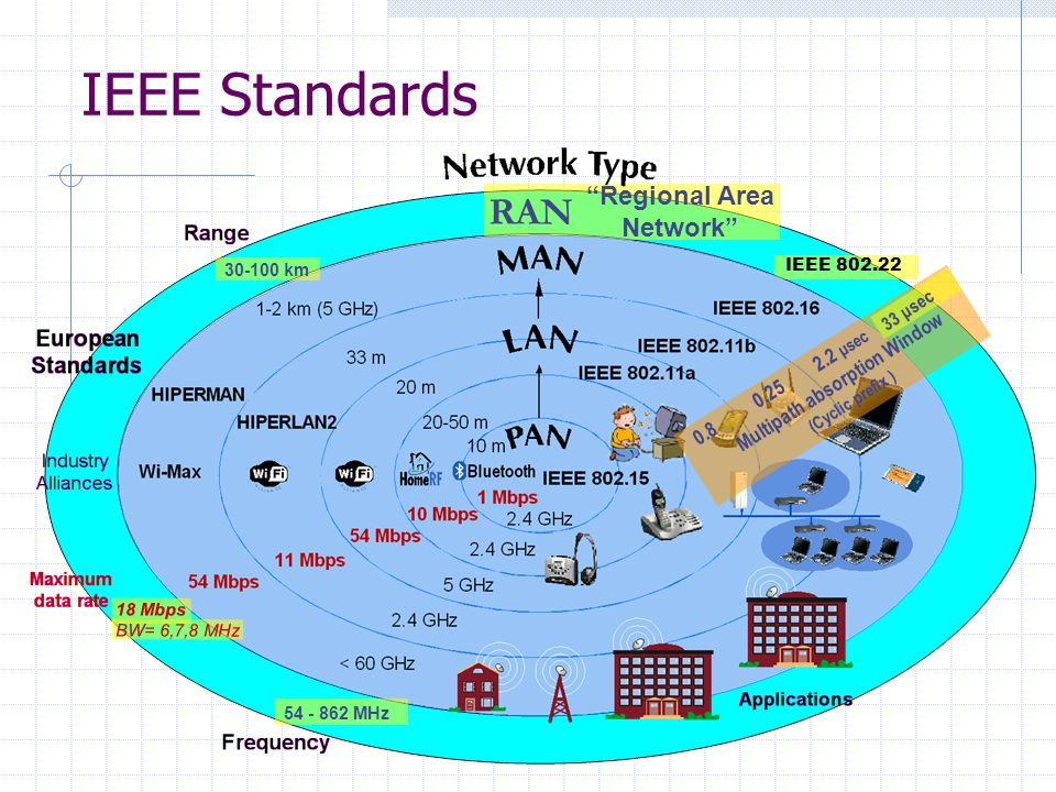 IEEE 802.22 RAN Regional Area Network IEEE Standards 30-100 km 54 - 862 MHz Multipath absorption Window (Cyclic prefix ) 0.25 2.2 μsec 0.8 33 μsec 18 Mbps BW= 6,7,8 MHz