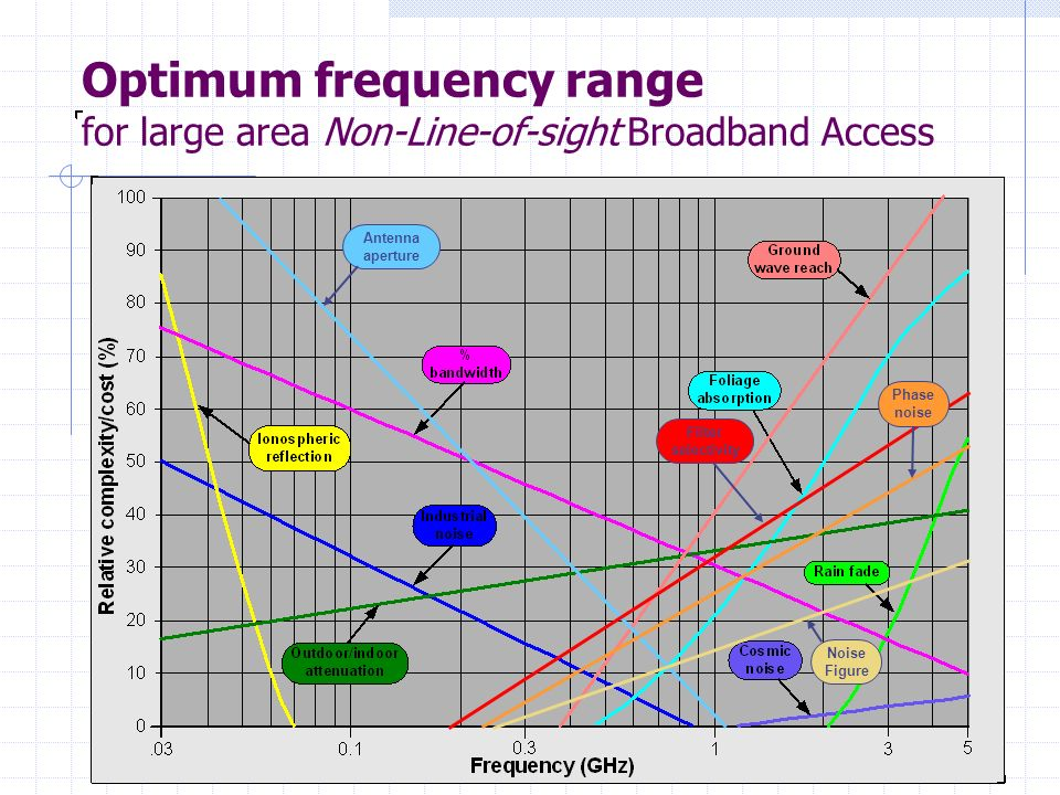 Filter selectivity Antenna aperture Phase noise Noise Figure Optimum frequency range for large area Non-Line-of-sight Broadband Access