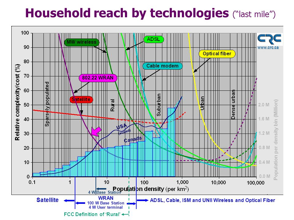 www.crc.ca Household reach by technologies (last mile) 802.22 WRAN 0.4 M 0.8 M 1.2 M 1.6 M 2.0 M 0.0 M Population per density bin (Million) USA (scaled) Canada Satellite WRAN 100 W Base Station 4 W User terminal ADSL, Cable, ISM and UNII Wireless and Optical Fiber 4 W Base Station FCC Definition of Rural