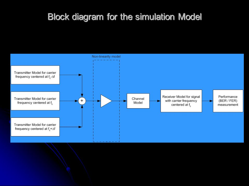 Block diagram for the simulation Model