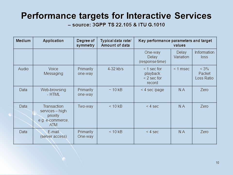 10 Performance targets for Interactive Services – source: 3GPP TS 22.105 & ITU G.1010 MediumApplication Degree of symmetry Typical data rate/ Amount of data Key performance parameters and target values One-wayDelay (response time) DelayVariationInformationloss AudioVoiceMessagingPrimarilyone-way 4-32 kb/s < 1 sec for playback < 2 sec for record < 1 msec < 3% Packet Loss Ratio DataWeb-browsing - HTML Primarilyone-way ~ 10 kB < 4 sec /page N.AZero DataTransaction services – high priority e.g.