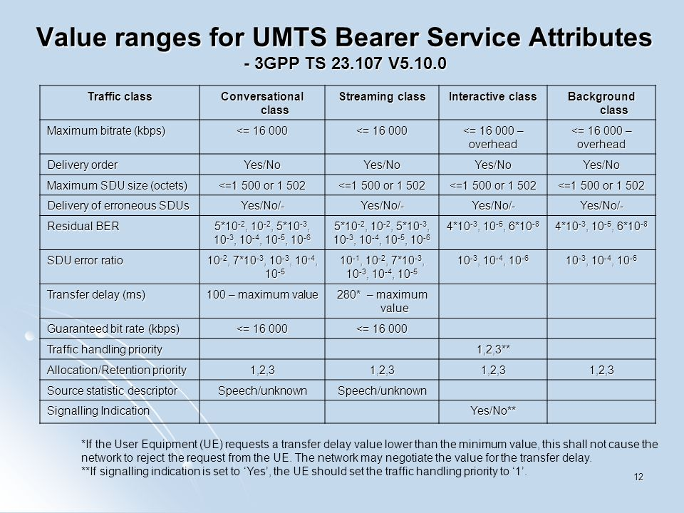 12 Value ranges for UMTS Bearer Service Attributes - 3GPP TS 23.107 V5.10.0 Traffic class Conversational class Streaming class Interactive class Background class Maximum bitrate (kbps) <= 16 000 <= 16 000 – overhead overhead Delivery order Yes/NoYes/NoYes/NoYes/No Maximum SDU size (octets) <=1 500 or 1 502 Delivery of erroneous SDUs Yes/No/-Yes/No/-Yes/No/-Yes/No/- Residual BER 5*10 -2, 10 -2, 5*10 -3, 10 -3, 10 -4, 10 -5, 10 -6 5*10 -2, 10 -2, 5*10 -3, 10 -3, 10 -4, 10 -5, 10 -6 4*10 -3, 10 -5, 6*10 -8 SDU error ratio 10 -2, 7*10 -3, 10 -3, 10 -4, 10 -5 10 -1, 10 -2, 7*10 -3, 10 -3, 10 -4, 10 -5 10 -3, 10 -4, 10 -6 Transfer delay (ms) 100 – maximum value 280* – maximum value Guaranteed bit rate (kbps) <= 16 000 Traffic handling priority 1,2,3** Allocation/Retention priority 1,2,31,2,31,2,31,2,3 Source statistic descriptor Speech/unknownSpeech/unknown Signalling Indication Yes/No** *If the User Equipment (UE) requests a transfer delay value lower than the minimum value, this shall not cause the network to reject the request from the UE.