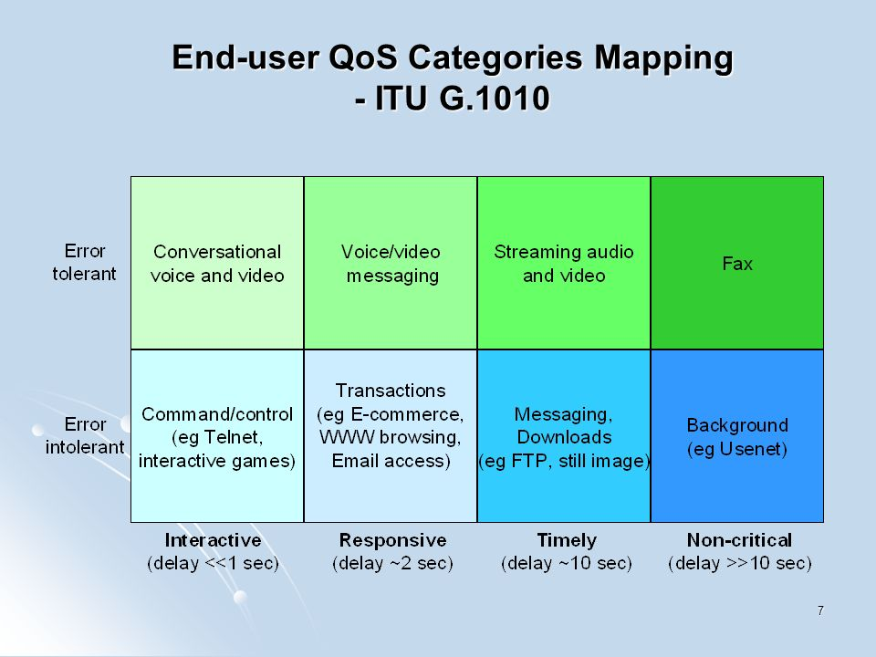 7 End-user QoS Categories Mapping - ITU G.1010