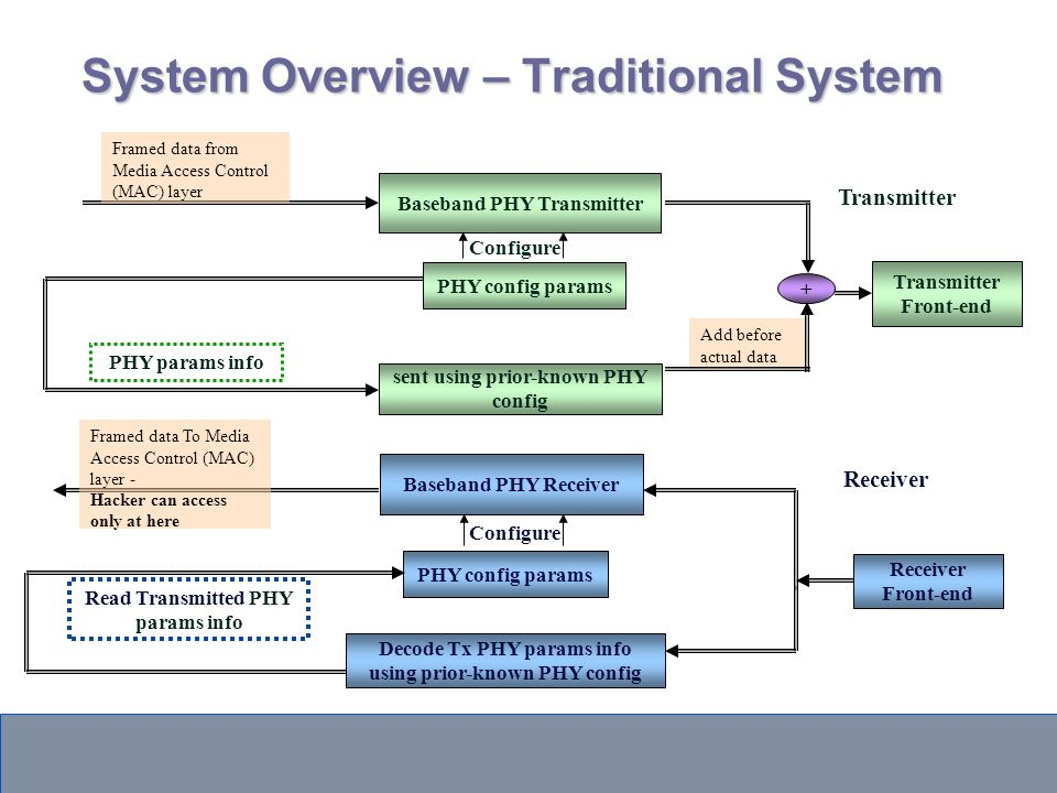 System Overview – Traditional System Read Transmitted PHY params info Configure Baseband PHY Transmitter PHY config params Framed data from Media Access Control (MAC) layer Transmitter Front-end sent using prior-known PHY config PHY params info + Add before actual data Transmitter PHY config params Framed data To Media Access Control (MAC) layer - Hacker can access only at here Receiver Front-end Receiver Baseband PHY Receiver Configure Decode Tx PHY params info using prior-known PHY config