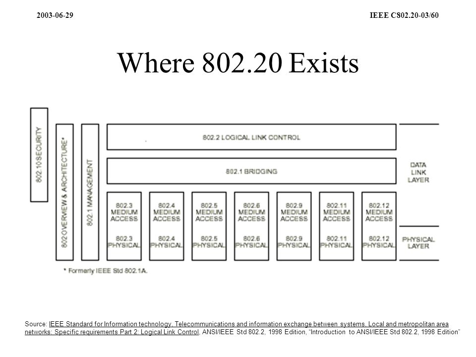 2003-06-29 IEEE C802.20-03/60 Where 802.20 Exists Source: IEEE Standard for Information technology, Telecommunications and information exchange between systems, Local and metropolitan area networks: Specific requirements Part 2: Logical Link Control, ANSI/IEEE Std 802.2, 1998 Edition, Introduction to ANSI/IEEE Std 802.2, 1998 Edition