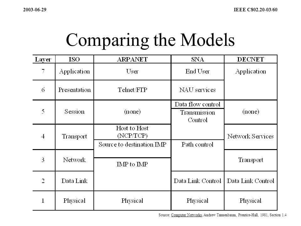2003-06-29 IEEE C802.20-03/60 Comparing the Models Source: Computer Networks, Andrew Tannenbaum, Prentice-Hall, 1981, Section 1.4