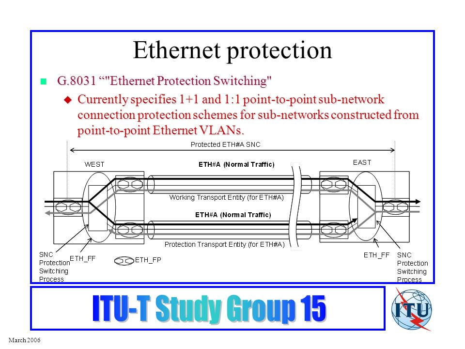 March 2006 Ethernet protection G.8031 Ethernet Protection Switching G.8031 Ethernet Protection Switching Currently specifies 1+1 and 1:1 point-to-point sub-network connection protection schemes for sub-networks constructed from point-to-point Ethernet VLANs.