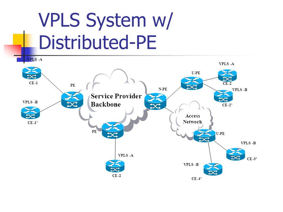 VPLS System w/ Distributed-PE PE Service Provider Backbone PE N-PE VPLS-A -A -B -A CE-1 -2 -2 -1 U-PE VPLS-B -B -B CE-3 -2 -4 Access Network U-PE