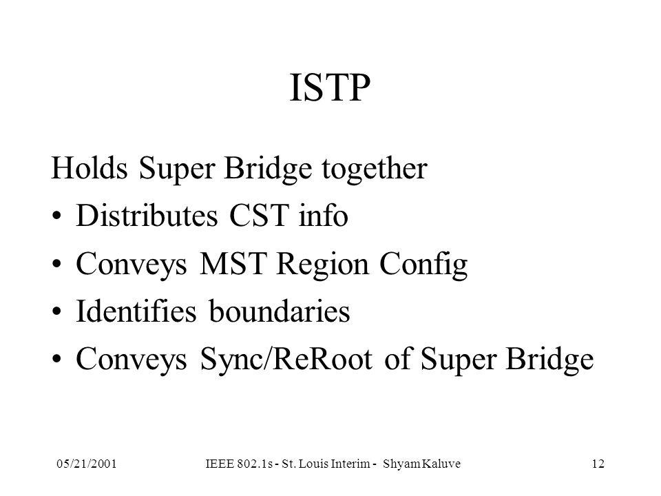 05/21/2001IEEE 802.1s - St. Louis Interim - Shyam Kaluve11 MST Region R