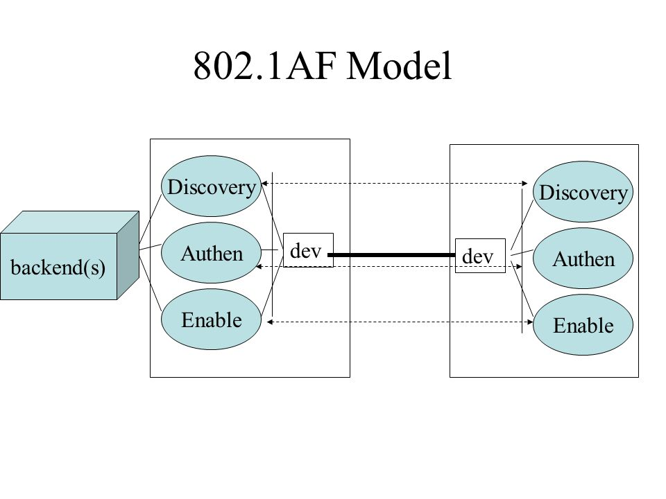 802.1AF Model dev Discovery Authen Enable backend(s) Discovery Authen Enable dev