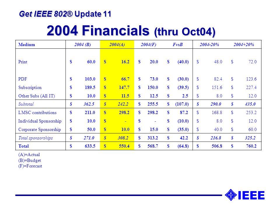 Get IEEE 802® Update 11 Program Entries Jul 2004 – Nov 2004 l StdOn or about l l 802b21 Oct l l 802.3ak1 Sep l l 802.16Conf 0225 Aug l l 802.16.217 Sep Dec 2004 – Mar 2005 l StdOn or about l l 802.1D9 Dec l l 802.3ah7 Mar l l 802.11i24 Jan l l 802.16 Conf 0325 Dec l l 802.1724 Mar