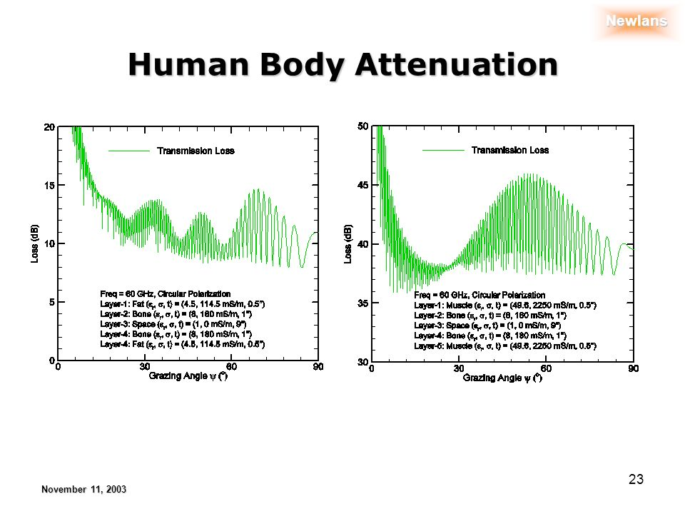 Newlans November 11, 2003 23 Human Body Attenuation